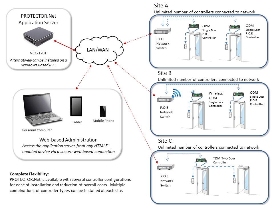 PROTECTOR.Net Topology Overview