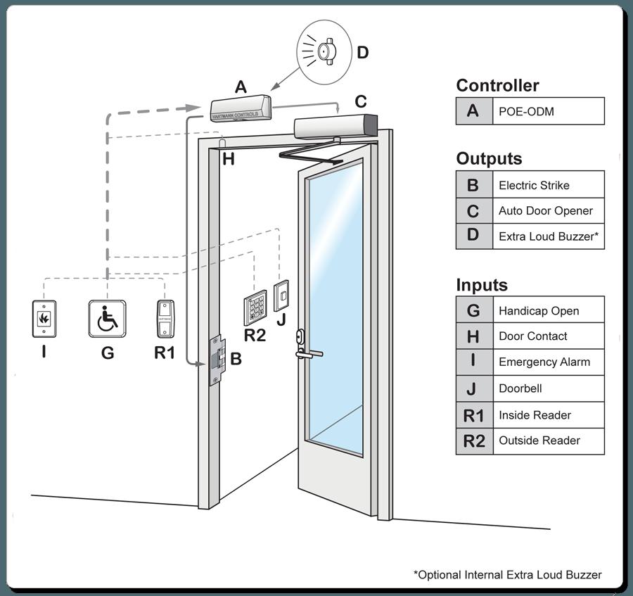 PROTECTOR.Net Door Typical