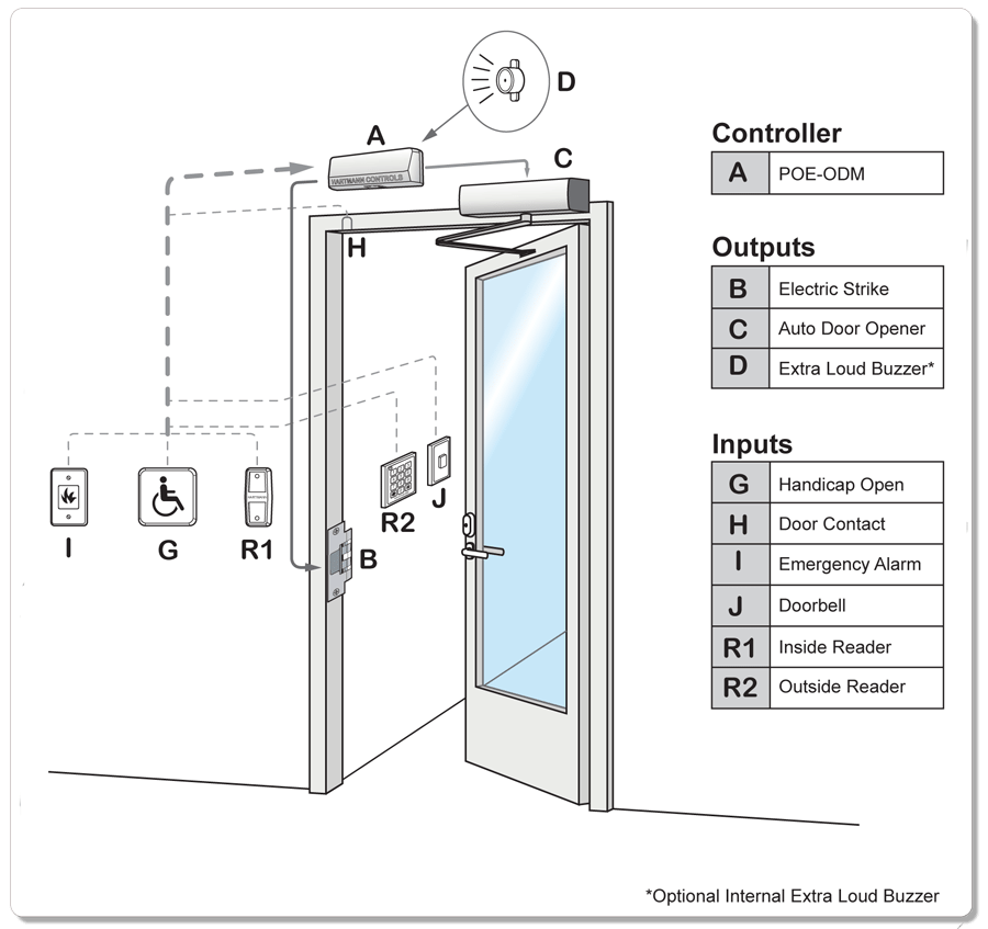 Commercial Door Opener Wiring - Diagrams online on